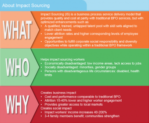 About Impact Sourcing