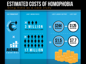 Estimated Costs of Homophobia