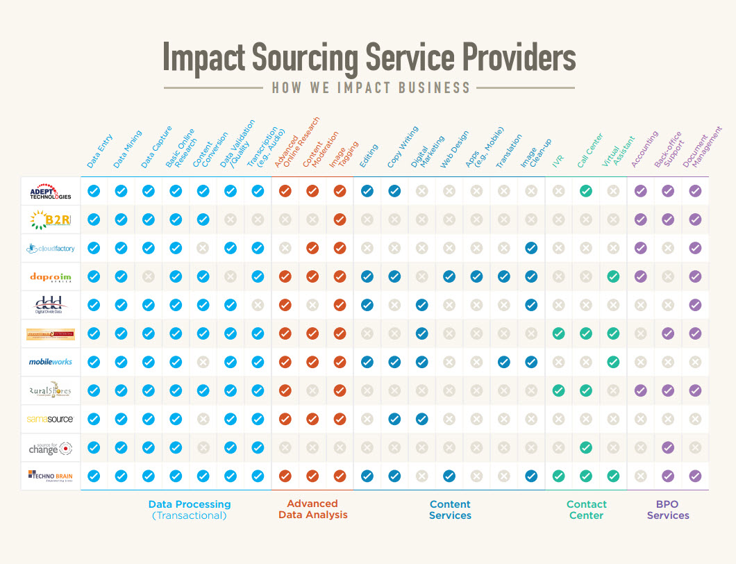 Impact Sourcing Service Providers - How We Impact Business