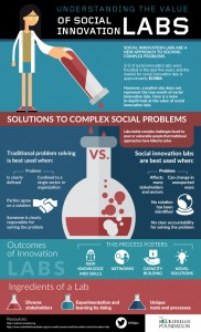 Understanding the Value of Social Innovation Labs