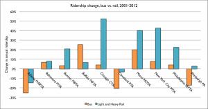 Ridership change - bus vs rail 2001-2012
