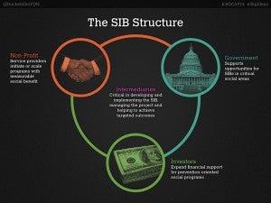 The Social Impact Bond Structure