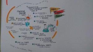 SOCAP14 Closing Maragret Sullivan USAID Sketch Notes