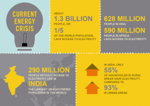 Energy Poverty - The Current Situation in India