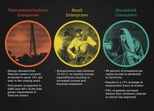 Smart Power for Rural Development Model