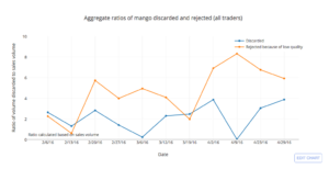 Aggregate Ratios of Mango Discarded and Rejected (All Traders)