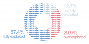 The State of World Fisheries and Aquaculture - 2012