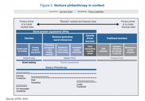 Venture Philanthropy in Context