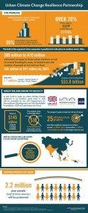 Urban Climate Change Resilience Partnership